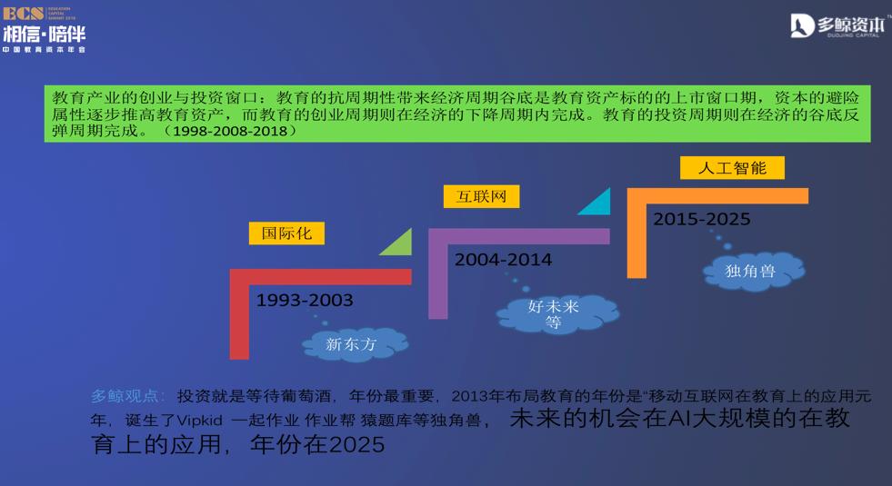 多鲸资本葛文伟:教育投资要回到教育本质和时间做朋友