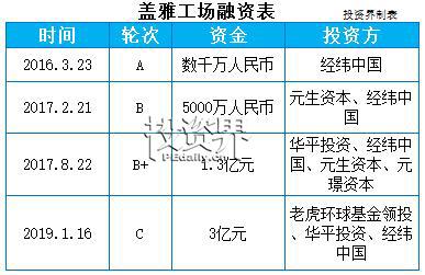 快讯|盖雅工场澳门博彩娱乐平台3亿元C轮融资,由老虎环球基金领投