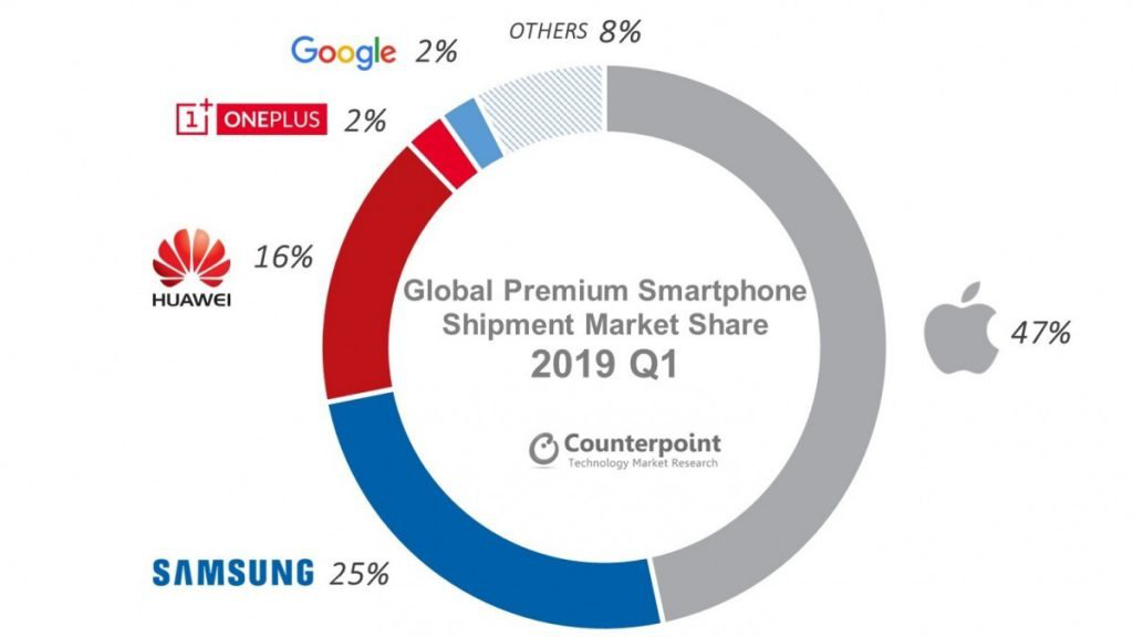 全球资讯_counterpoint数据:一加成为2019年第一季度全球高端手机市场前四