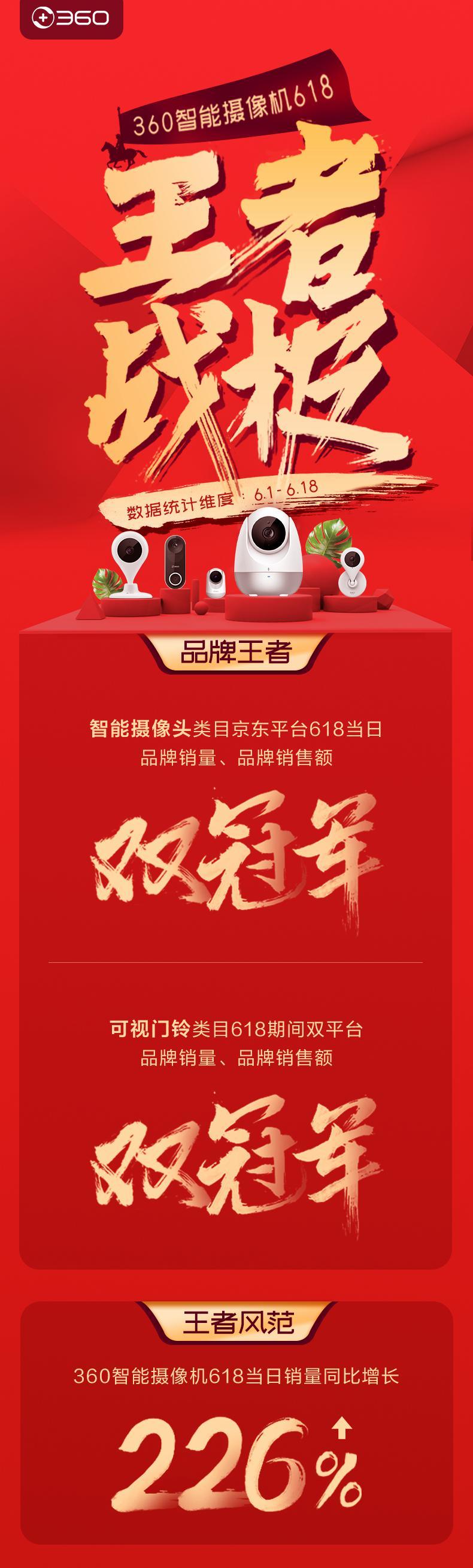亚博app下载:360可视门铃卖疯了!360可视门铃卖疯了! 618期间拿下销售额、销量双第一 618期间拿下销售额、销量双第一