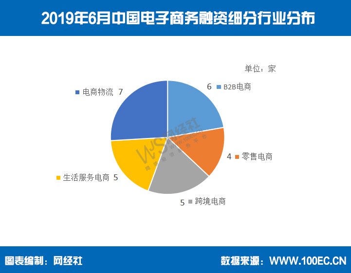 《2019年6月中国电商融资数据报告》:27家获超117亿元