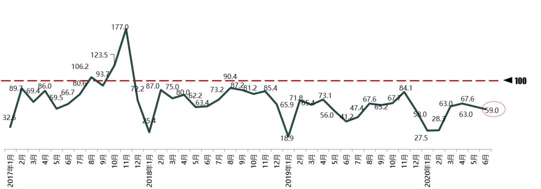 2020年6月份汽车消费指数为59.0