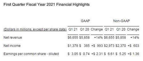 杏耀线路测试博通第一财季营收66.55亿美元 净利润同比大增环比也有增长