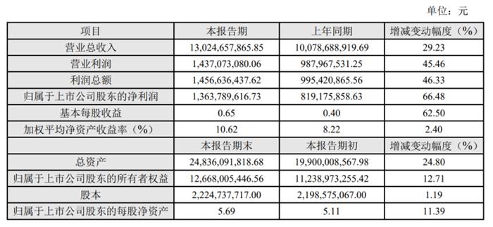 杏耀线路测试科大讯飞披露2020年度业绩快报,归母净利润达13.64亿元
