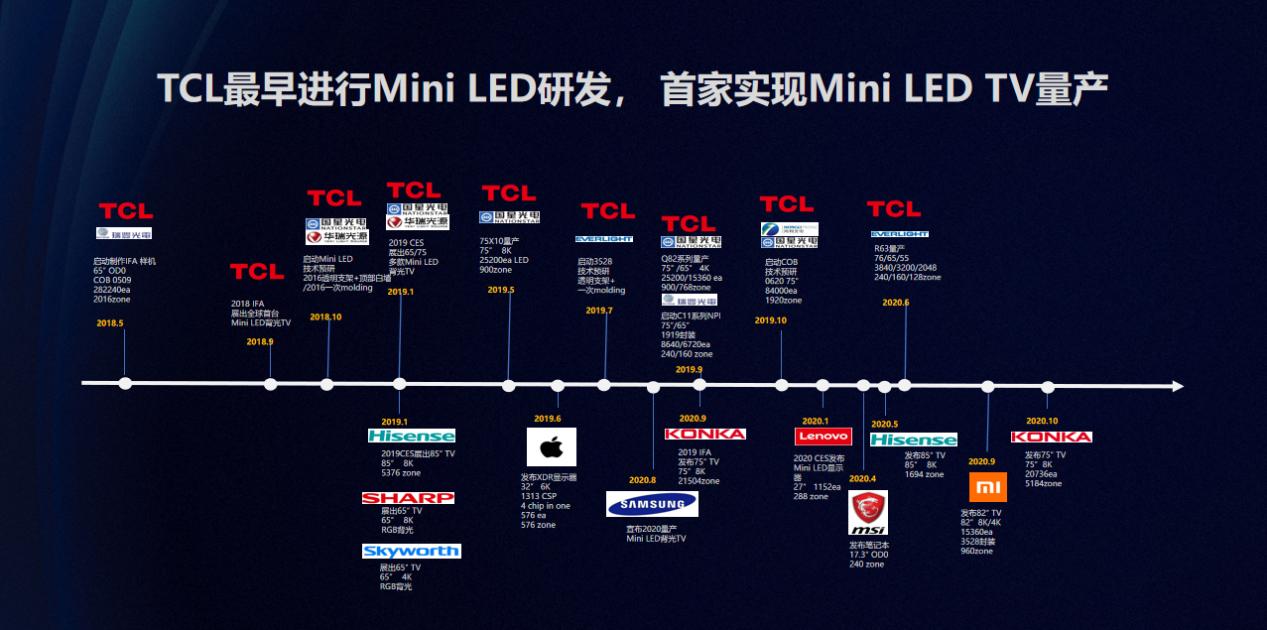 傲世皇朝专用注册通道 继多项大奖之后再次拿下国际大奖!TCL强势领跑Mini LED赛道