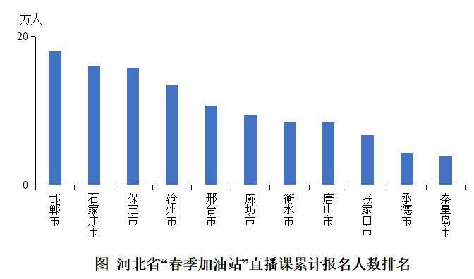 傲世皇朝专用注册通道 2020年河北在线直播课用户增长173% 作业帮北师大联合发布报告